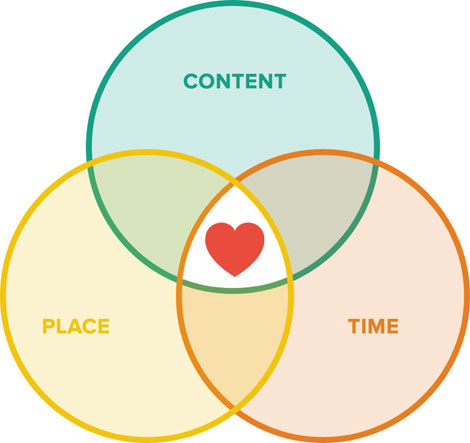 Inbound Marketing hits the sweet spot of marketing